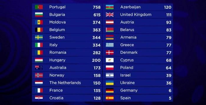 итоговые голоса на Евровидении