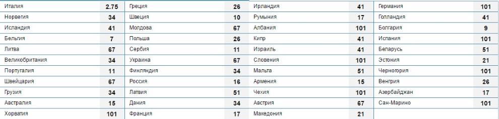 коэффициенты на Евровидение 2017